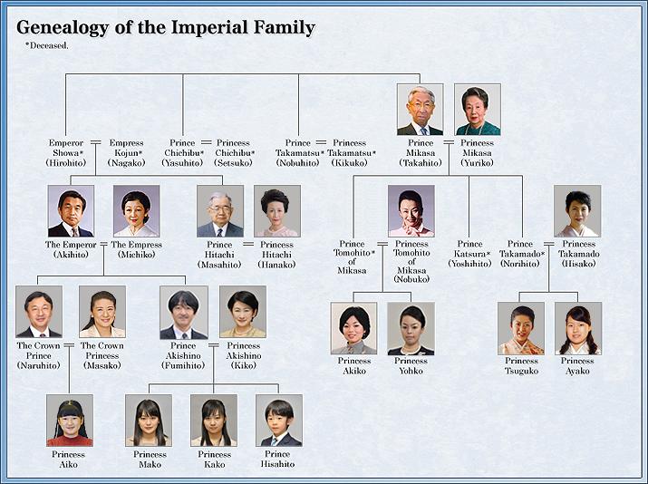 Fonte: Agência da Casa Imperial